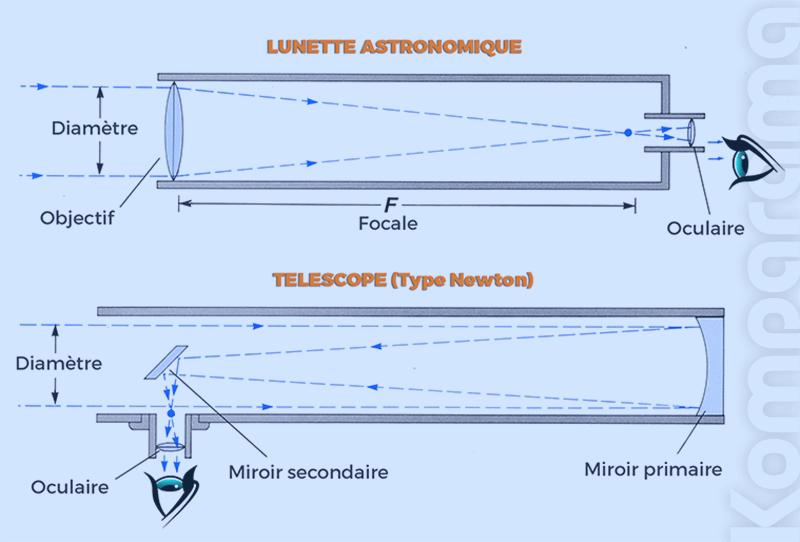Débutant Avis Télescope Enfantamp; 2019ComparatifsTests Guide 2WEIDH9